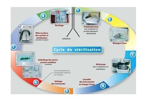 Cycle de stérilisation du cabinet dentaire à Champigny-Sur-Marne
